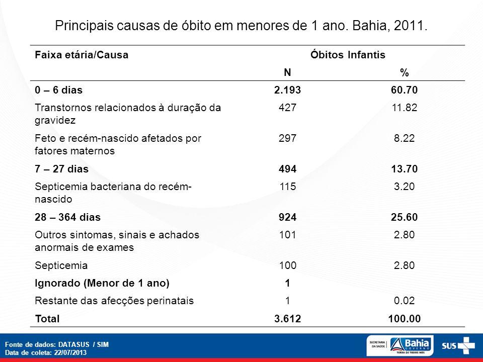 Principais causas de óbito em menores de 1 ano.Bahia, 2011.