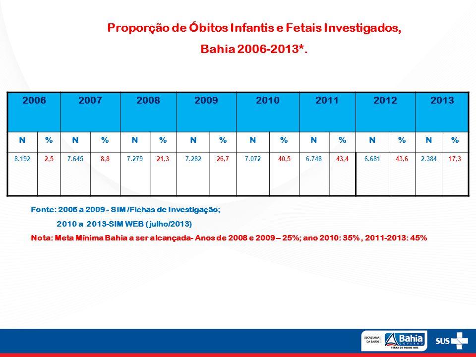 Proporção de Óbitos Infantis e Fetais Investigados, Bahia 2006-2013*.