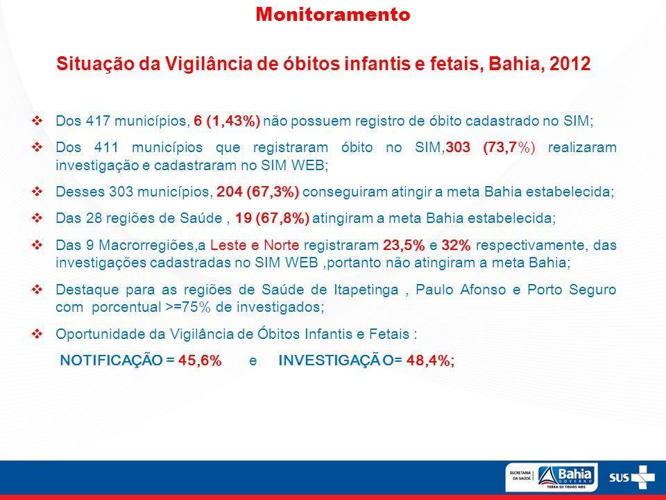 Monitoramento Situação da Vigilância de óbitos infantis e fetais, Bahia, 2012 Dos 417 municípios, 6 (1,43%) não possuem registro de óbito cadastrado no SIM; Dos 411 municípios que registraram óbito no SIM,303 (73,7%) realizaram investigação e cadastraram no SIM WEB; Desses 303 municípios, 204 (67,3%) conseguiram atingir a meta Bahia estabelecida; Das 28 regiões de Saúde, 19 (67,8%) atingiram a meta Bahia estabelecida; Das 9 Macrorregiões,a Leste e Norte registraram 23,5% e 32% respectivamente, das investigações cadastradas no SIM WEB,portanto não atingiram a meta Bahia; Destaque para as regiões de Saúde de Itapetinga, Paulo Afonso e Porto Seguro com porcentual >=75% de investigados; Oportunidade da Vigilância de Óbitos Infantis e Fetais : NOTIFICAÇÃO = 45,6% e INVESTIGAÇÃ O= 48,4%;