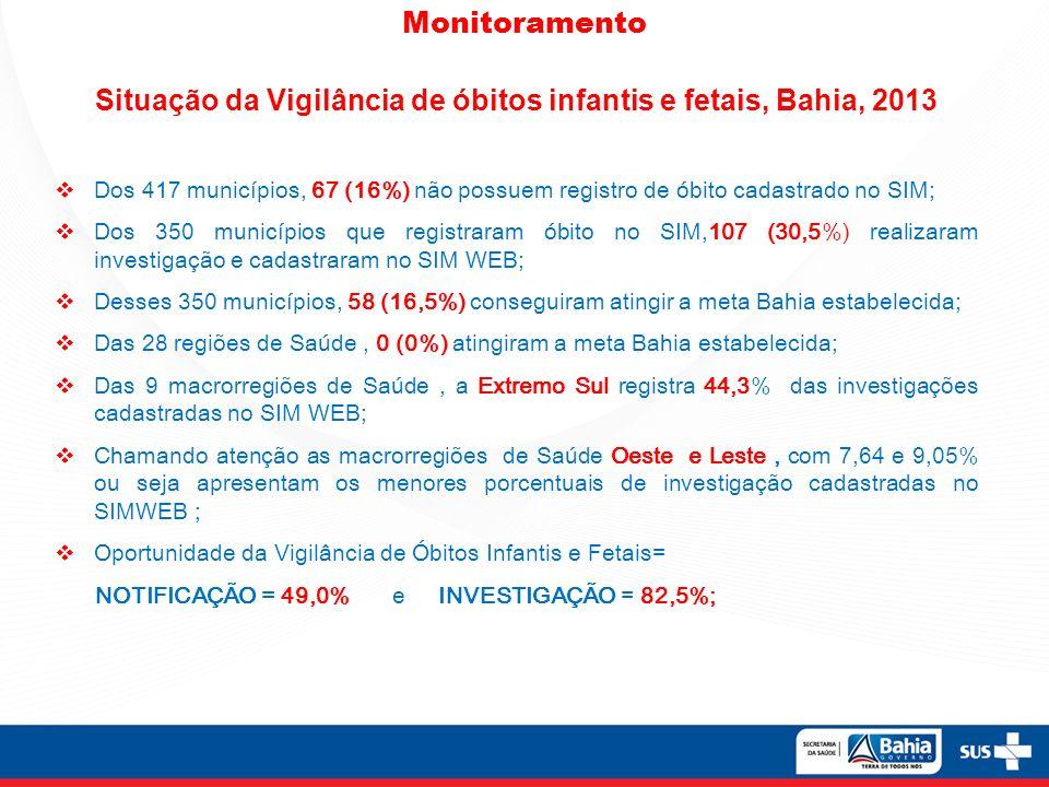 Monitoramento Situação da Vigilância de óbitos infantis e fetais, Bahia, 2013 Dos 417 municípios, 67 (16%) não possuem registro de óbito cadastrado no SIM; Dos 350 municípios que registraram óbito no SIM,107 (30,5%) realizaram investigação e cadastraram no SIM WEB; Desses 350 municípios, 58 (16,5%) conseguiram atingir a meta Bahia estabelecida; Das 28 regiões de Saúde, 0 (0%) atingiram a meta Bahia estabelecida; Das 9 macrorregiões de Saúde, a Extremo Sul registra 44,3% das investigações cadastradas no SIM WEB; Chamando atenção as macrorregiões de Saúde Oeste e Leste, com 7,64 e 9,05% ou seja apresentam os menores porcentuais de investigação cadastradas no SIMWEB ; Oportunidade da Vigilância de Óbitos Infantis e Fetais= NOTIFICAÇÃO = 49,0% e INVESTIGAÇÃO = 82,5%;