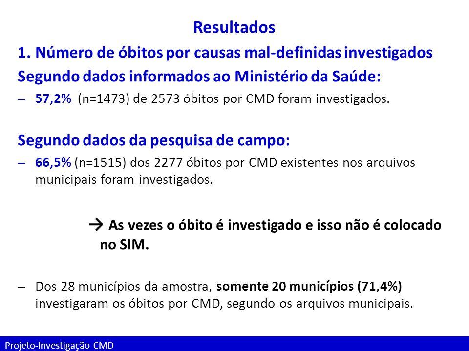 Projeto-Investigação CMD Resultados 1.Número de óbitos por causas mal-definidas investigados Segundo dados informados ao Ministério da Saúde: – 57,2%
