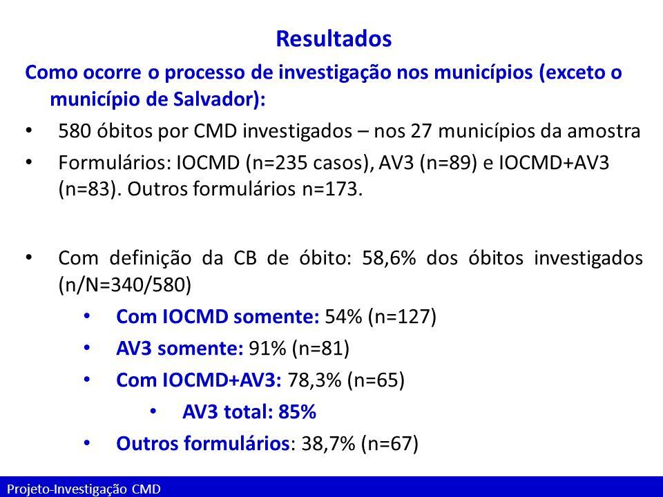 Projeto-Investigação CMD Resultados Como ocorre o processo de investigação nos municípios (exceto o município de Salvador): 580 óbitos por CMD investi