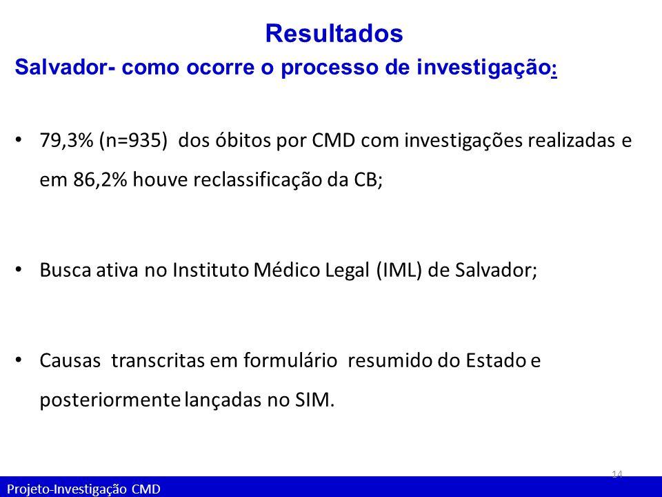 Projeto-Investigação CMD Resultados Salvador- como ocorre o processo de investigação : 79,3% (n=935) dos óbitos por CMD com investigações realizadas e
