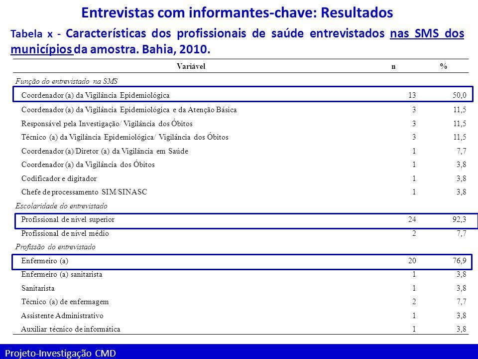 Projeto-Investigação CMD Entrevistas com informantes-chave: Resultados Tabela x - Características dos profissionais de saúde entrevistados nas SMS dos