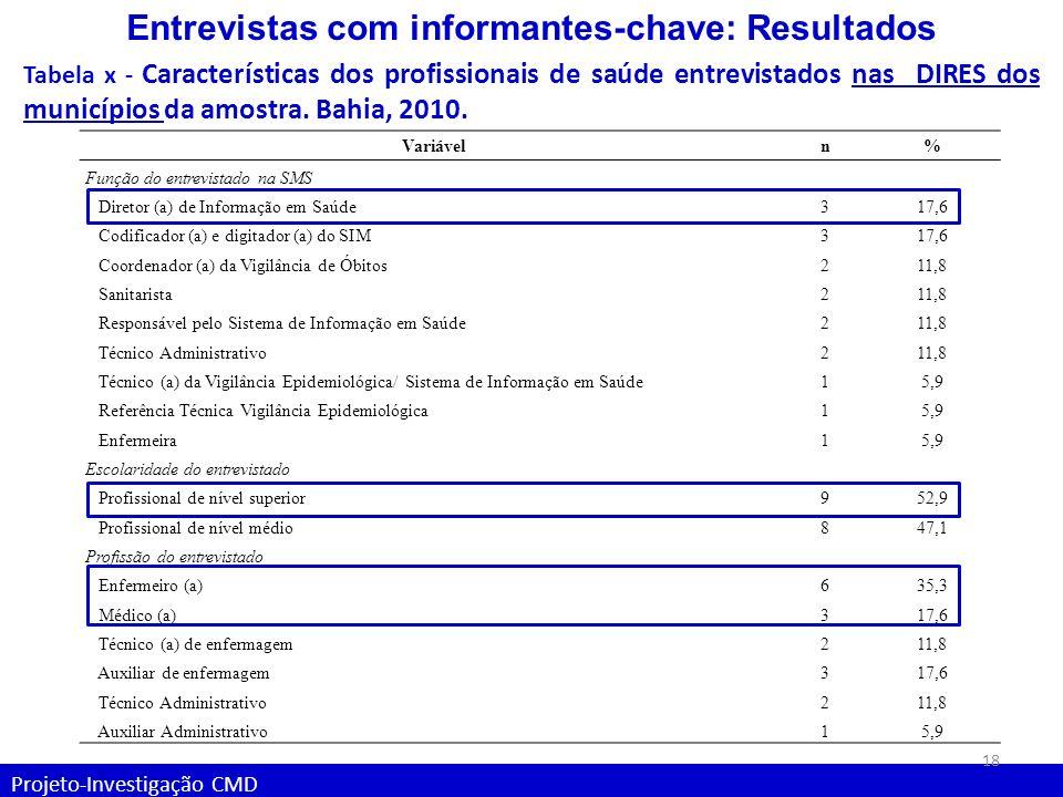 Projeto-Investigação CMD Entrevistas com informantes-chave: Resultados Tabela x - Características dos profissionais de saúde entrevistados nas DIRES d