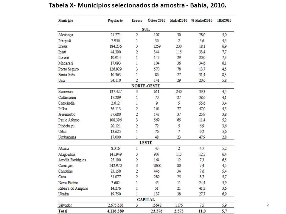 Projeto-Investigação CMD Figura 1: Distribuição geográfica dos municípios da amostra – Bahia, 2010