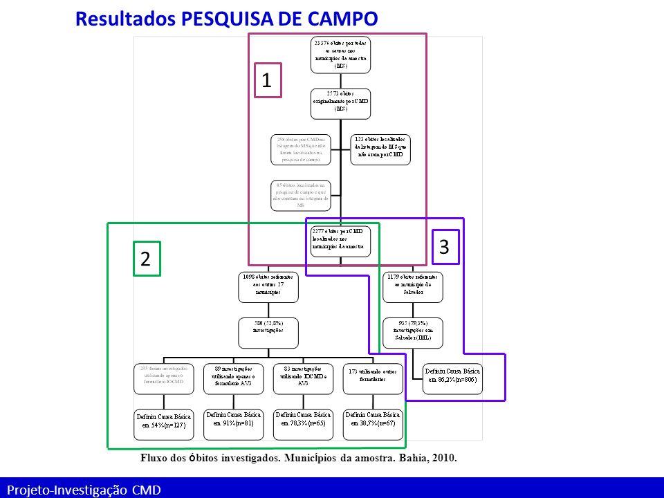 Projeto-Investigação CMD Fluxo dos ó bitos investigados. Munic í pios da amostra. Bahia, 2010. Resultados PESQUISA DE CAMPO 1 2 3