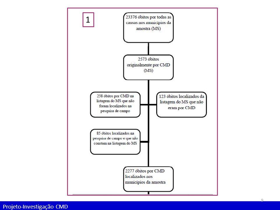 Projeto-Investigação CMD Relatos dos profissionais do SIM dos municípios: Investigação das CMD Dentre os municípios que realizam a investigação dos óbitos por causas mal-definidas (n=20):.