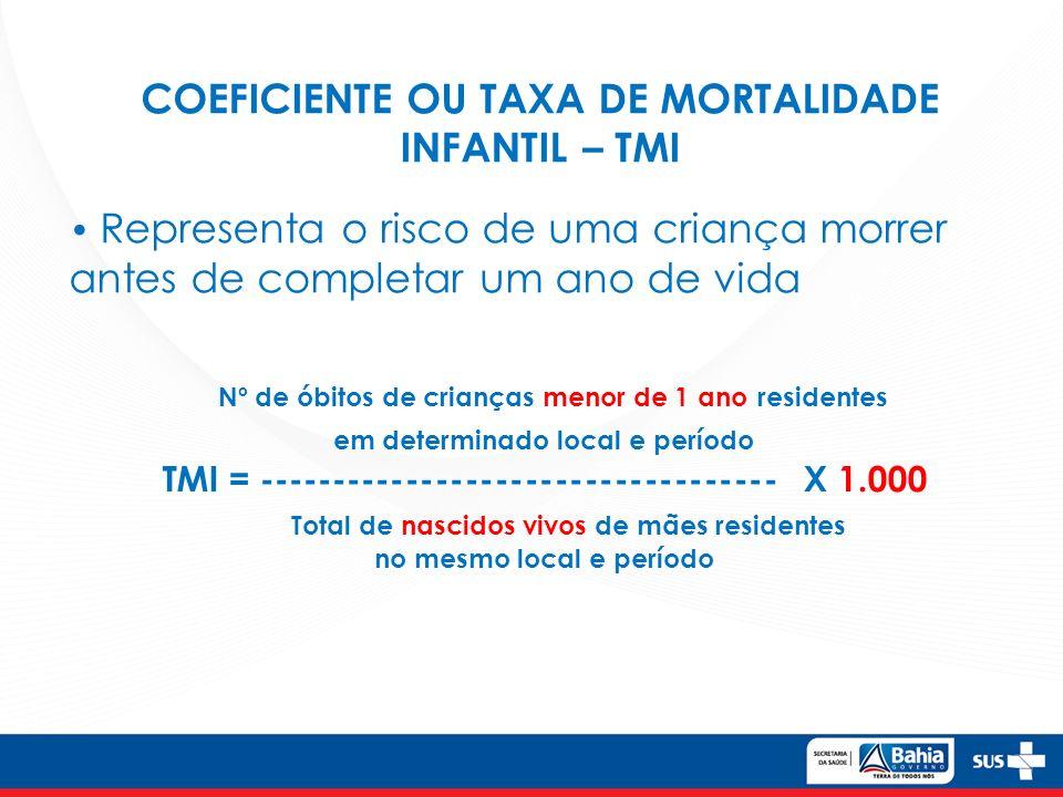Nº de óbitos de crianças menor de 1 ano residentes em determinado local e período TMI = ----------------------------------- X 1.000 Total de nascidos vivos de mães residentes no mesmo local e período COEFICIENTE OU TAXA DE MORTALIDADE INFANTIL – TMI Representa o risco de uma criança morrer antes de completar um ano de vida