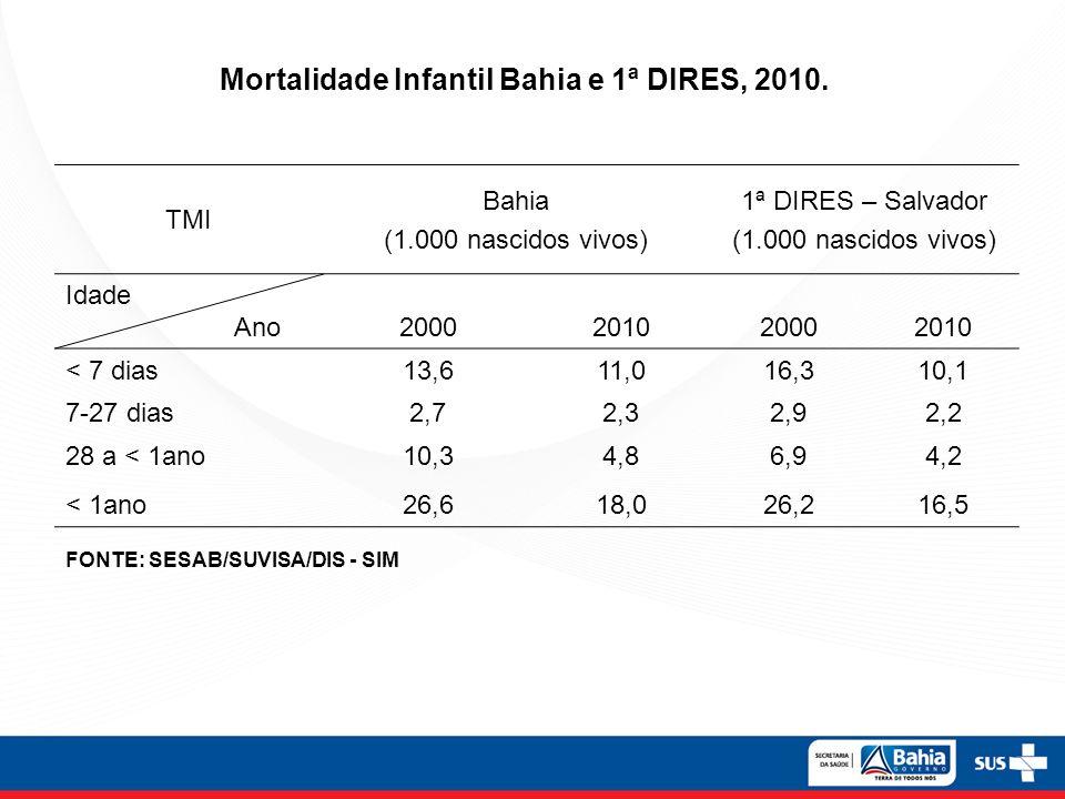TMI Bahia (1.000 nascidos vivos) 1ª DIRES – Salvador (1.000 nascidos vivos) Idade Ano 2000201020002010 < 7 dias13,611,016,310,1 7-27 dias2,72,32,92,2 28 a < 1ano10,34,86,94,2 < 1ano26,618,026,216,5 FONTE: SESAB/SUVISA/DIS - SIM Mortalidade Infantil Bahia e 1ª DIRES, 2010.