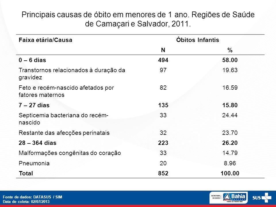 Principais causas de óbito em menores de 1 ano.Regiões de Saúde de Camaçari e Salvador, 2011.