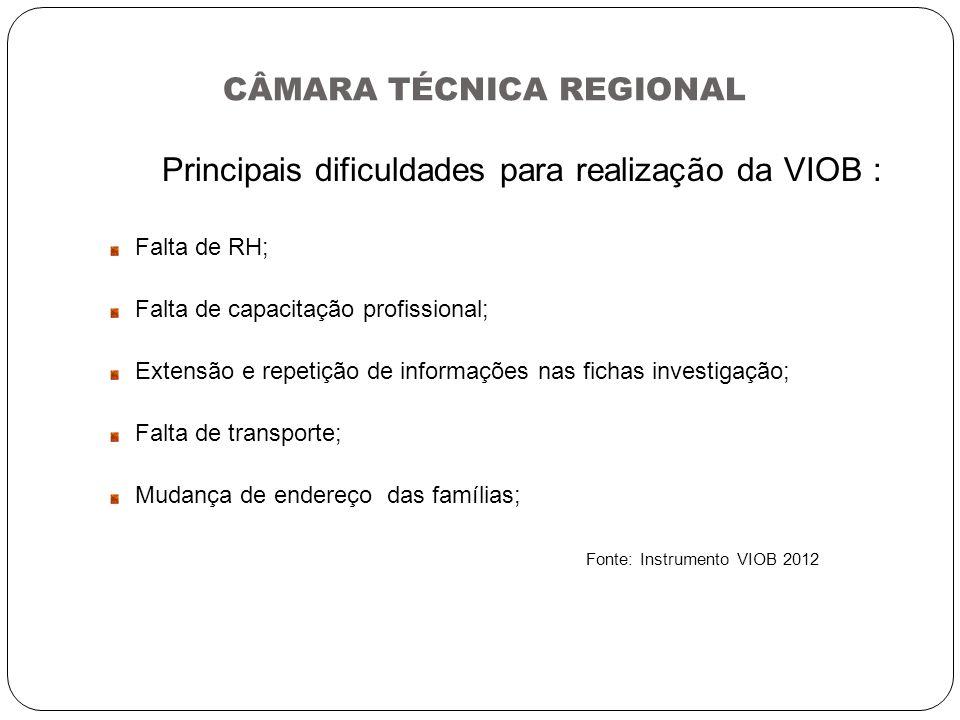 CÂMARA TÉCNICA REGIONAL Principais dificuldades para realização da VIOB : Falta de RH; Falta de capacitação profissional; Extensão e repetição de info