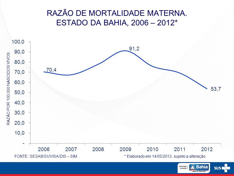 RAZÃO DE MORTALIDADE MATERNA. ESTADO DA BAHIA, 2006 – 2012* FONTE: SESAB/SUVISA/DIS – SIM * Elaborado em 14/05/2013, sujeito a alteração RAZÃO POR 100