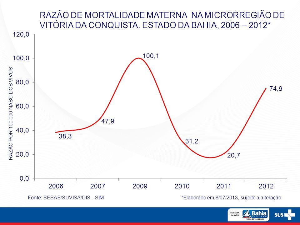 RAZÃO DE MORTALIDADE MATERNA NA MICRORREGIÃO DE VITÓRIA DA CONQUISTA. ESTADO DA BAHIA, 2006 – 2012* Fonte: SESAB/SUVISA/DIS – SIM *Elaborado em 8/07/2