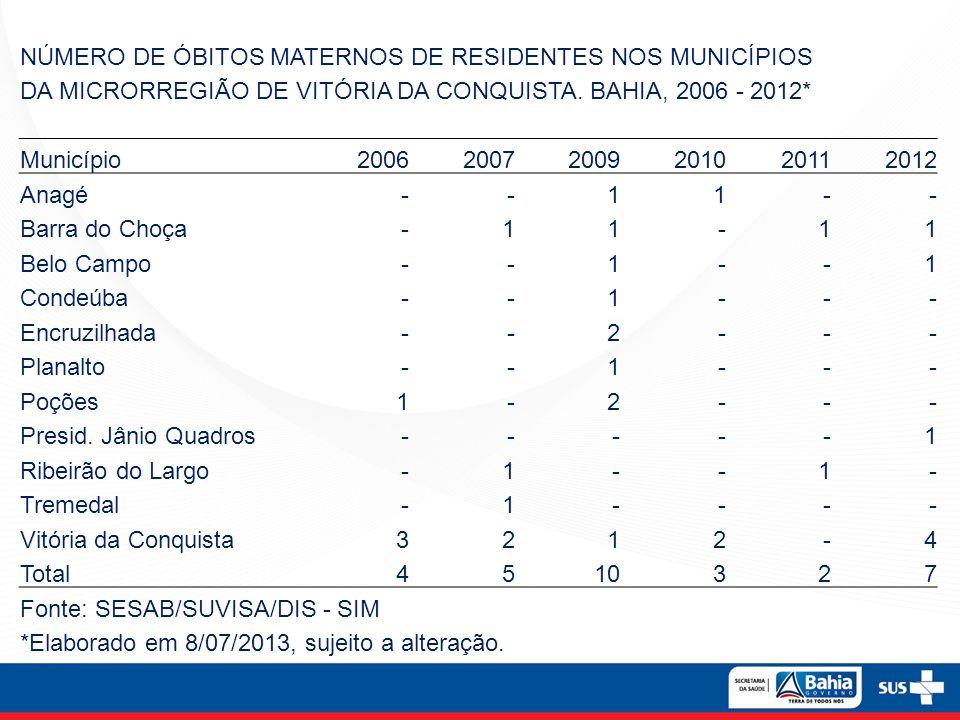 NÚMERO DE ÓBITOS MATERNOS DE RESIDENTES NOS MUNICÍPIOS DA MICRORREGIÃO DE VITÓRIA DA CONQUISTA. BAHIA, 2006 - 2012* Município200620072009201020112012