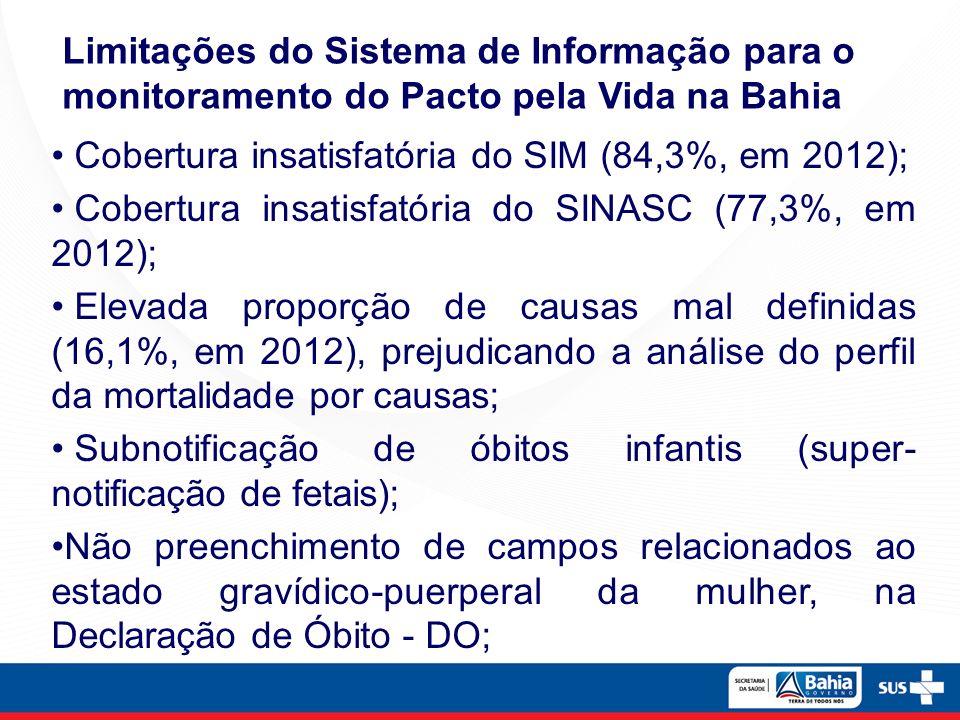 Limitações do Sistema de Informação para o monitoramento do Pacto pela Vida na Bahia Cobertura insatisfatória do SIM (84,3%, em 2012); Cobertura insat