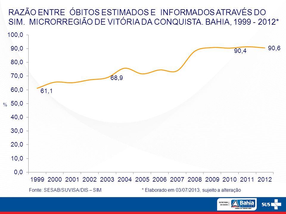 NÚMERO DE ÓBITOS MATERNOS DE RESIDENTES NOS MUNICÍPIOS DA MICRORREGIÃO DE VITÓRIA DA CONQUISTA.