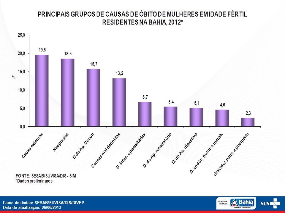 Fonte de dados: SESAB/SUVISA/DIS/DIVEP Data de atualização: 26/06/2013