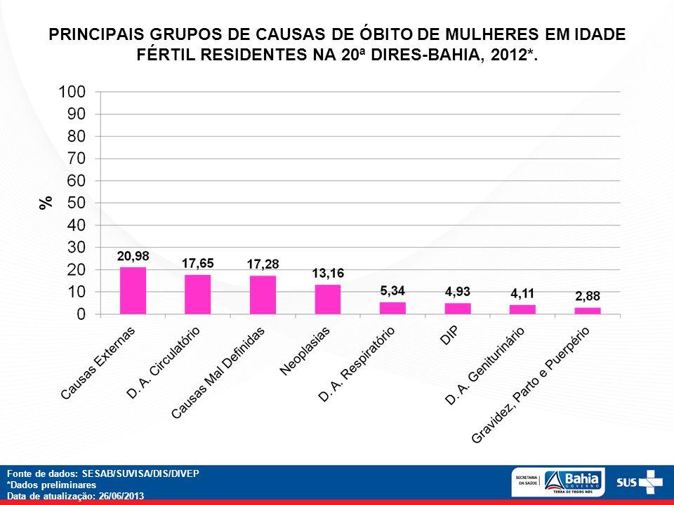 PRINCIPAIS GRUPOS DE CAUSAS DE ÓBITO DE MULHERES EM IDADE FÉRTIL RESIDENTES NA 20ª DIRES-BAHIA, 2012*. Fonte de dados: SESAB/SUVISA/DIS/DIVEP *Dados p