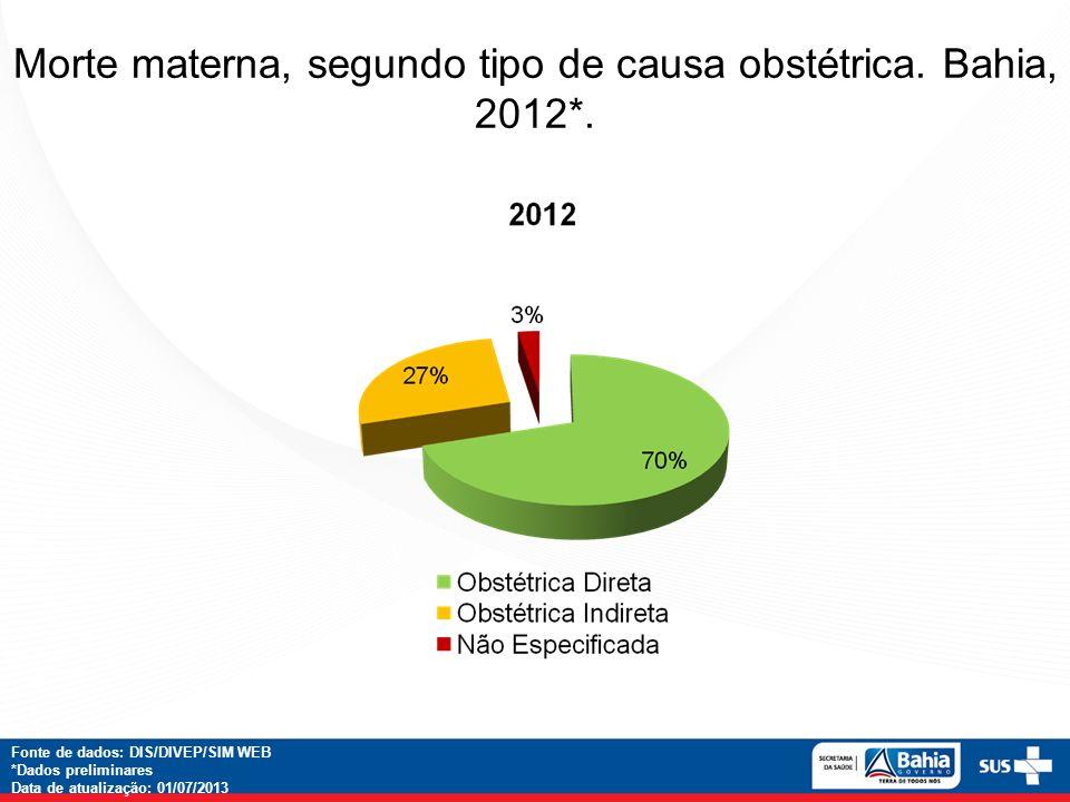 Morte materna, segundo tipo de causa obstétrica. Bahia, 2012*. Fonte de dados: DIS/DIVEP/SIM WEB *Dados preliminares Data de atualização: 01/07/2013