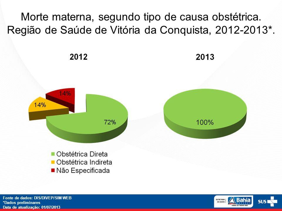 Morte materna, segundo tipo de causa obstétrica. Região de Saúde de Vitória da Conquista, 2012-2013*. Fonte de dados: DIS/DIVEP/SIM WEB *Dados prelimi
