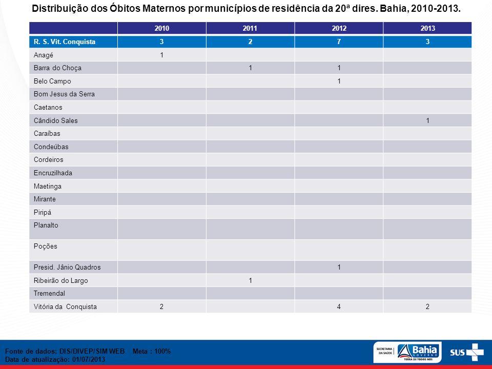 Distribuição dos Óbitos Maternos por municípios de residência da 20ª dires. Bahia, 2010-2013. 2010201120122013 R. S. Vit. Conquista3273 Anagé1 Barra d