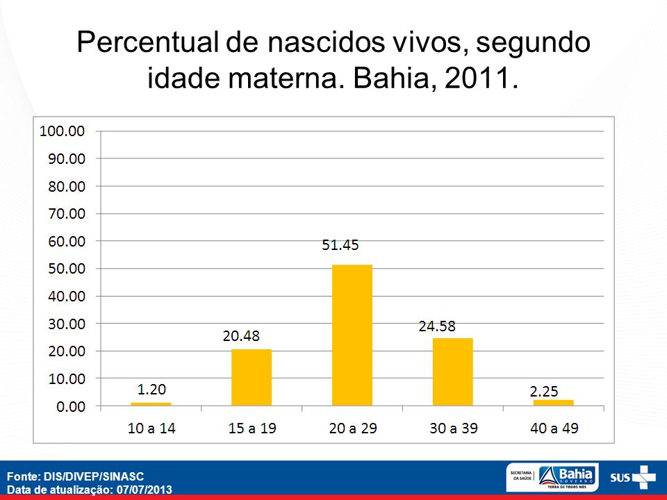Percentual de nascidos vivos, segundo idade materna. Bahia, 2011. Fonte: DIS/DIVEP/SINASC Data de atualização: 07/07/2013