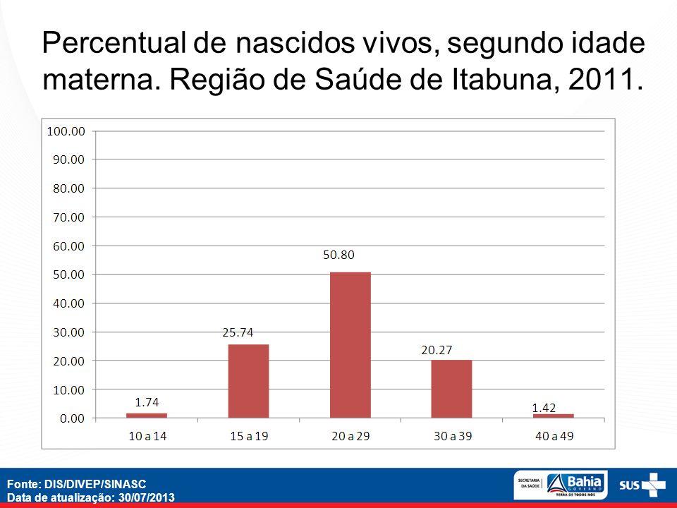 Percentual de nascidos vivos, segundo idade materna. Região de Saúde de Itabuna, 2011. Fonte: DIS/DIVEP/SINASC Data de atualização: 30/07/2013