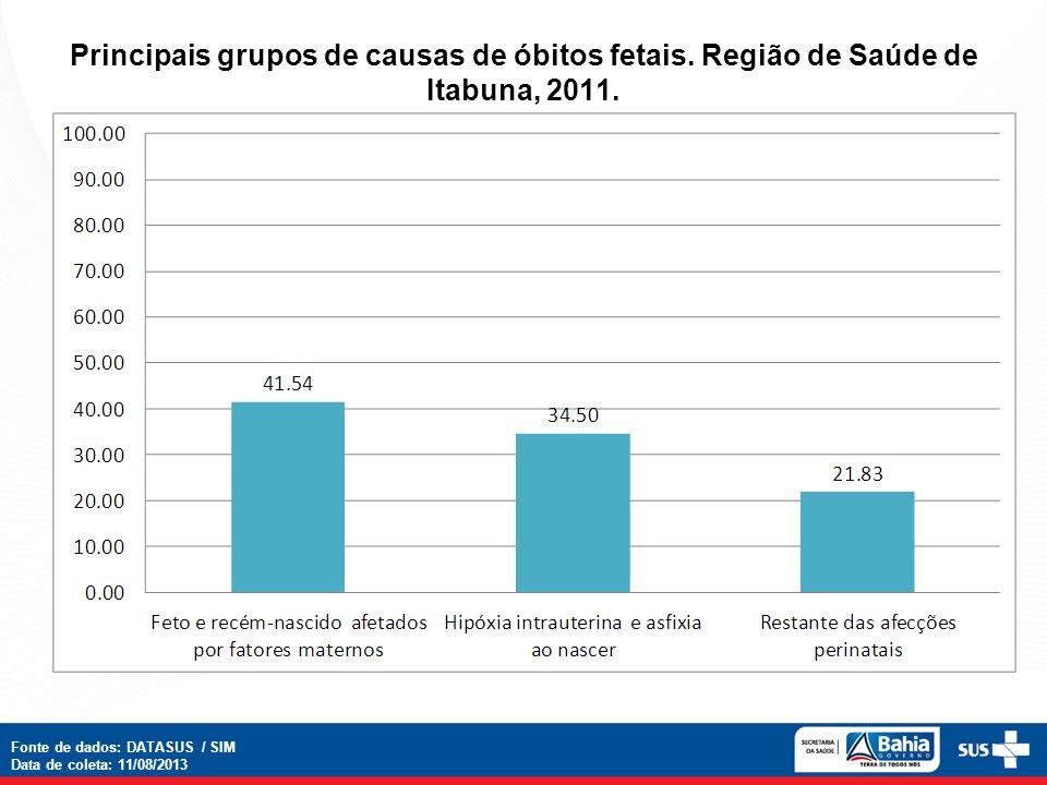 Principais grupos de causas de óbitos fetais. Região de Saúde de Itabuna, 2011. Fonte de dados: DATASUS / SIM Data de coleta: 11/08/2013