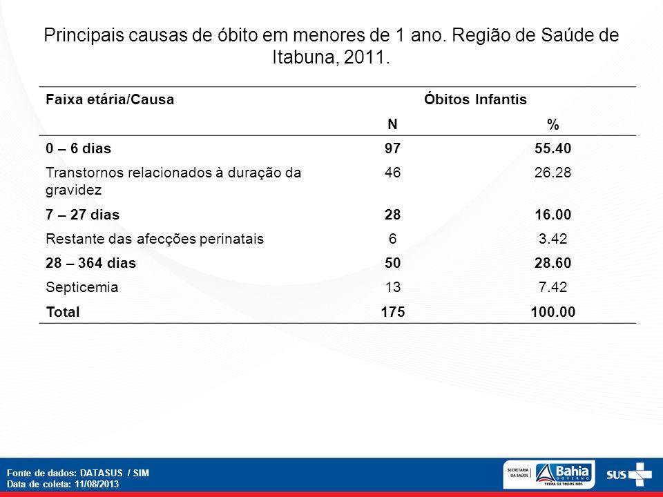 Principais causas de óbito em menores de 1 ano. Região de Saúde de Itabuna, 2011. Faixa etária/CausaÓbitos Infantis N% 0 – 6 dias9755.40 Transtornos r