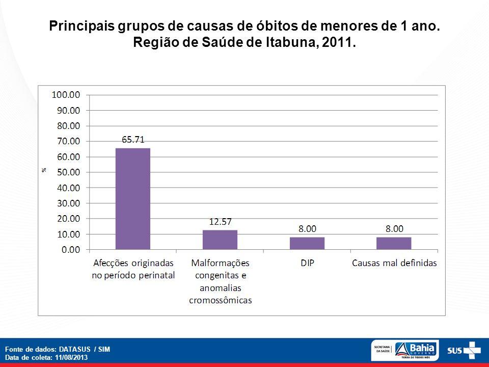 Principais grupos de causas de óbitos de menores de 1 ano. Região de Saúde de Itabuna, 2011. Fonte de dados: DATASUS / SIM Data de coleta: 11/08/2013