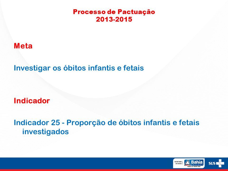 Processo de Pactuação 2013-2015 Meta Investigar os óbitos infantis e fetais Indicador Indicador 25 - Proporção de óbitos infantis e fetais investigado