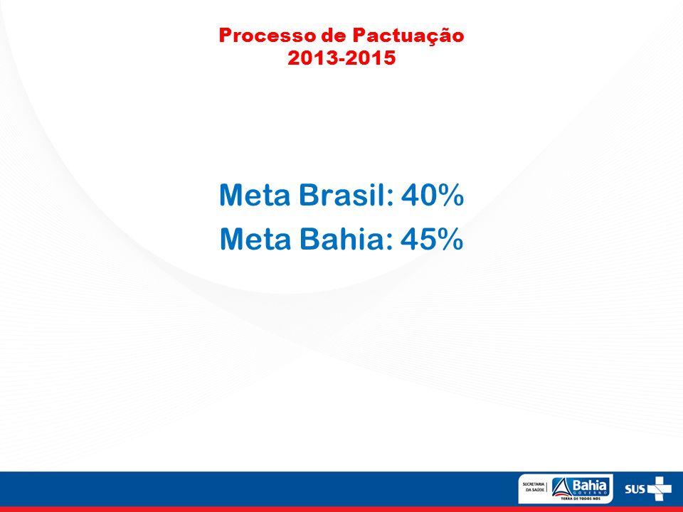 Processo de Pactuação 2013-2015 Meta Brasil: 40% Meta Bahia: 45%