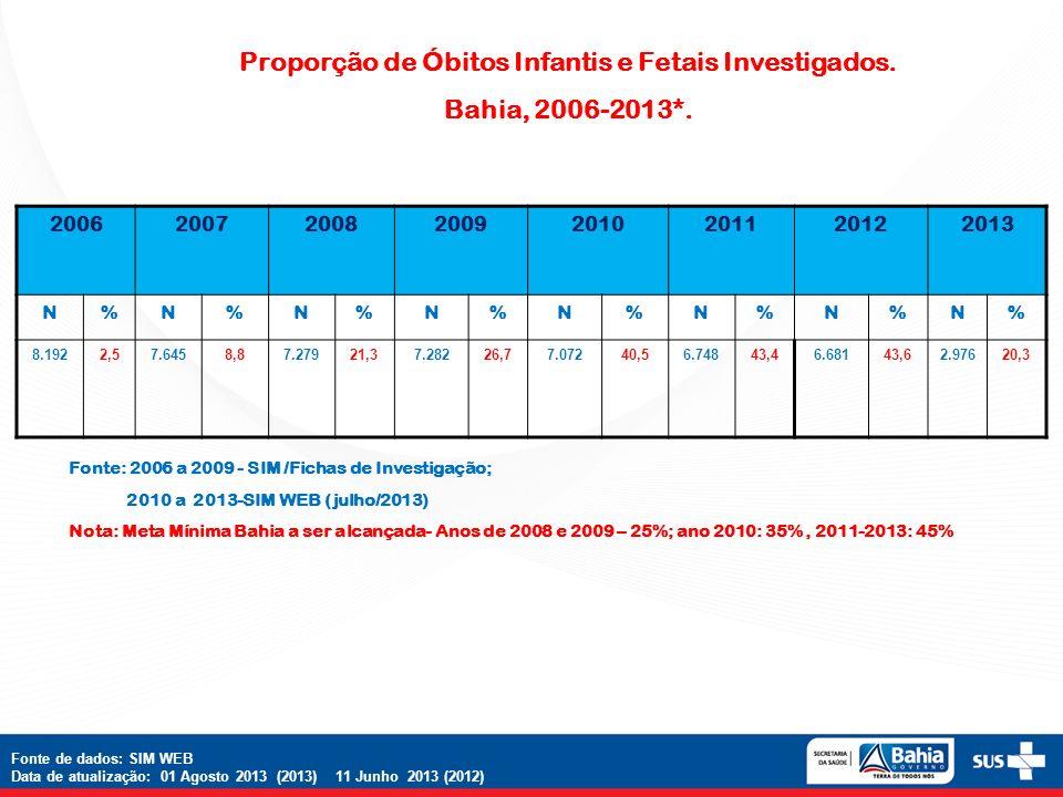 Proporção de Óbitos Infantis e Fetais Investigados. Bahia, 2006-2013*. Fonte: 2006 a 2009 - SIM /Fichas de Investigação; 2010 a 2013-SIM WEB (julho/20