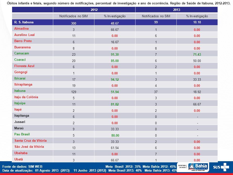 Óbitos infantis e fetais, segundo número de notificações, percentual de investigação e ano de ocorrência. Região de Saúde de Itabuna, 2012-2013. 20122