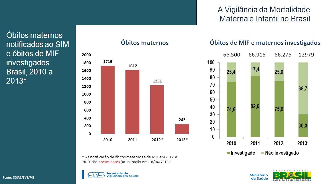 A Vigilância da Mortalidade Materna e Infantil no Brasil Óbitos maternos Óbitos de MIF e maternos investigados * As notificação de óbitos maternos e d