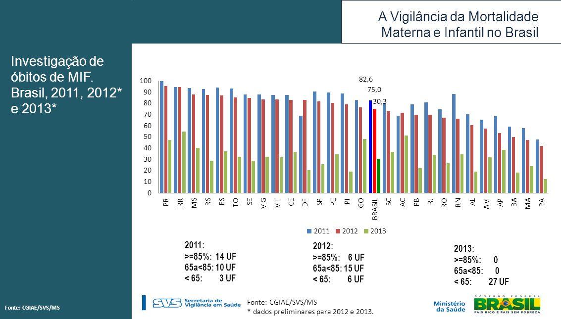 A Vigilância da Mortalidade Materna e Infantil no Brasil Fonte: CGIAE/SVS/MS * dados preliminares para 2012 e 2013. 2011: >=85%: 14 UF 65a<85: 10 UF <