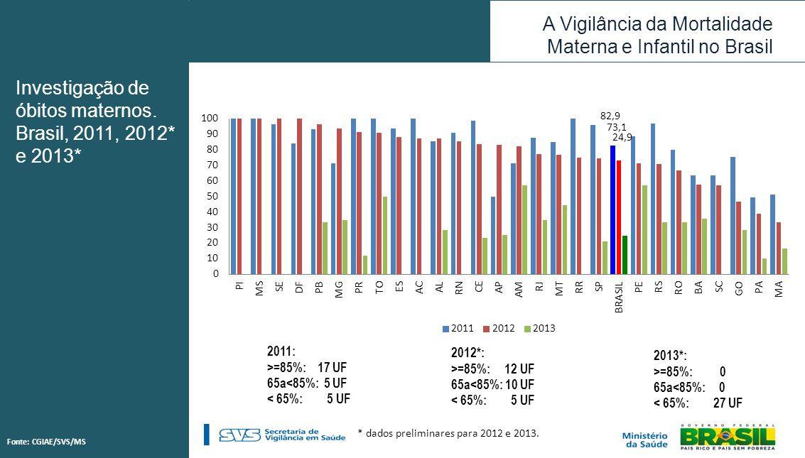 A Vigilância da Mortalidade Materna e Infantil no Brasil * dados preliminares para 2012 e 2013. 2011: >=85%: 17 UF 65a<85%: 5 UF < 65%: 5 UF 2012*: >=