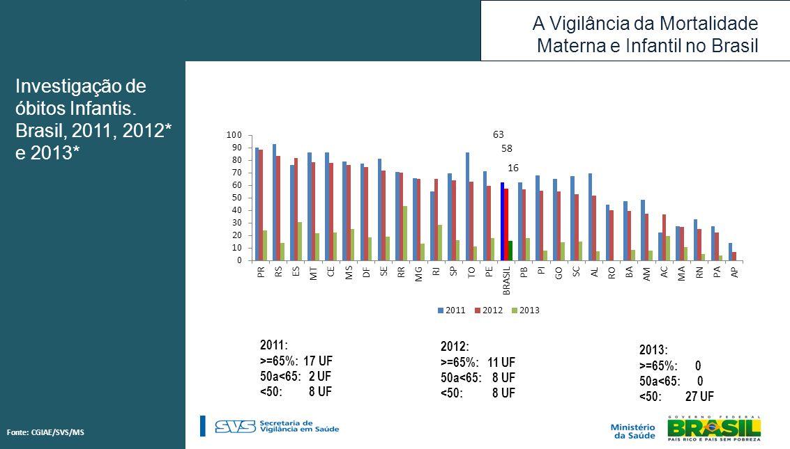 A Vigilância da Mortalidade Materna e Infantil no Brasil Investigação de óbitos Infantis. Brasil, 2011, 2012* e 2013* 2011: >=65%: 17 UF 50a<65: 2 UF