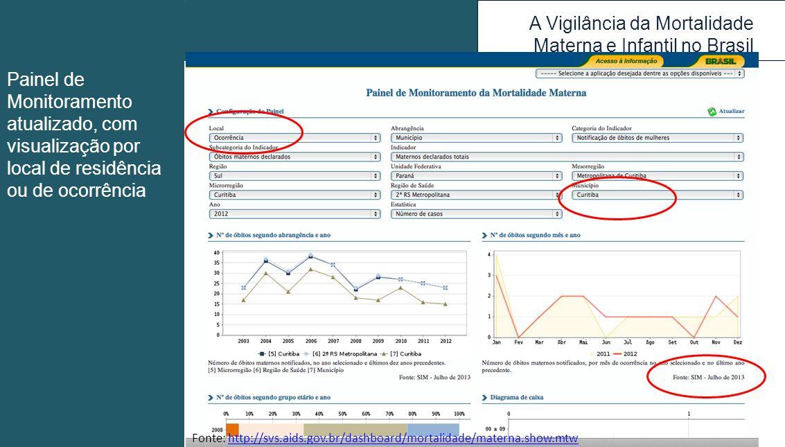 A Vigilância da Mortalidade Materna e Infantil no Brasil Fonte: http://svs.aids.gov.br/dashboard/mortalidade/materna.show.mtwhttp://svs.aids.gov.br/da