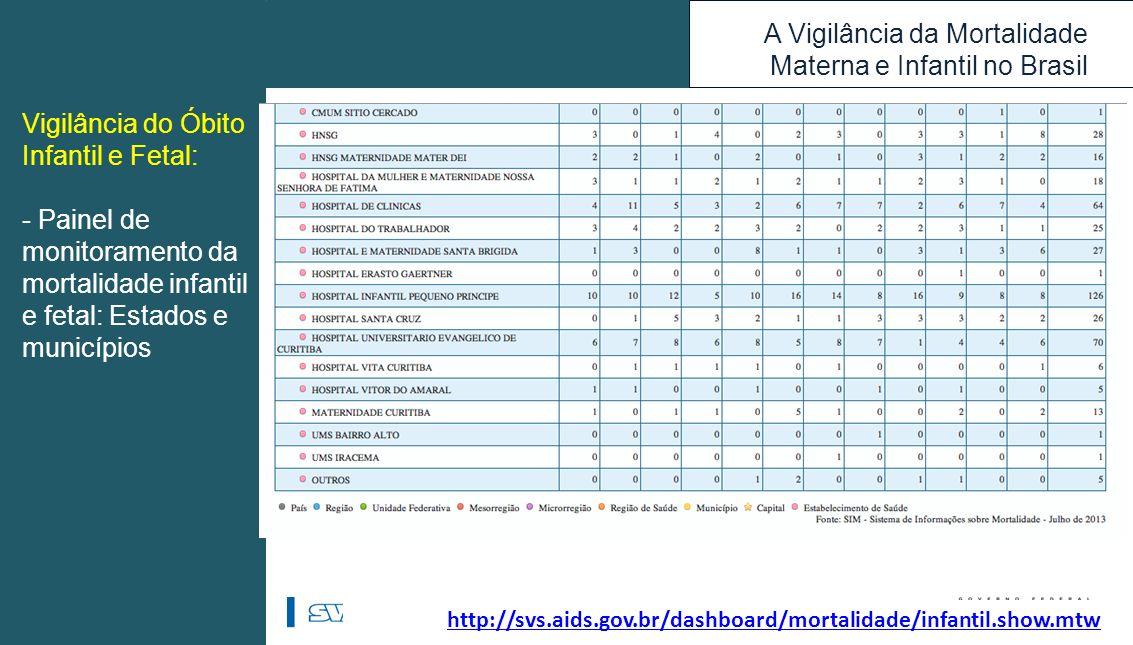A Vigilância da Mortalidade Materna e Infantil no Brasil http://svs.aids.gov.br/dashboard/mortalidade/infantil.show.mtw Vigilância do Óbito Infantil e