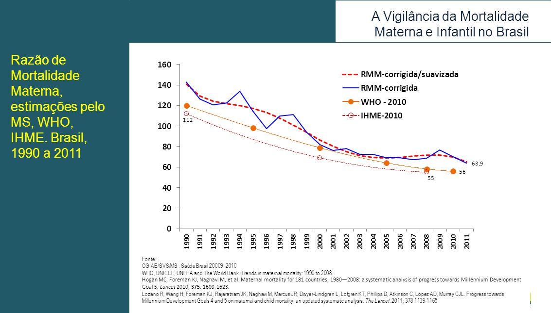 A Vigilância da Mortalidade Materna e Infantil no Brasil Fonte: CGIAE/SVS/MS. Saúde Brasil 20009. 2010 WHO, UNICEF, UNFPA and The World Bank. Trends i