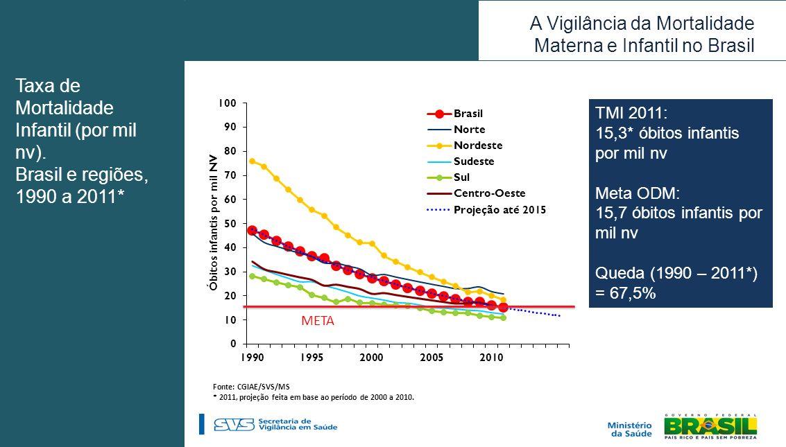 A Vigilância da Mortalidade Materna e Infantil no Brasil Taxa de Mortalidade Infantil (por mil nv). Brasil e regiões, 1990 a 2011* TMI 2011: 15,3* óbi