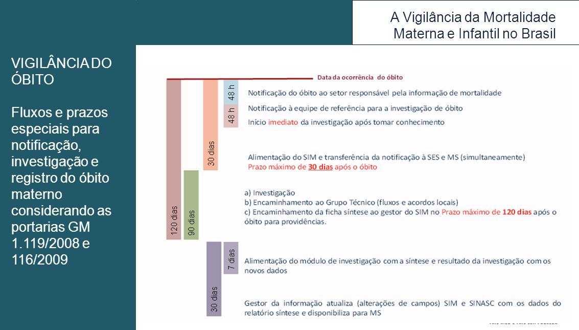 A Vigilância da Mortalidade Materna e Infantil no Brasil VIGILÂNCIA DO ÓBITO Fluxos e prazos especiais para notificação, investigação e registro do ób