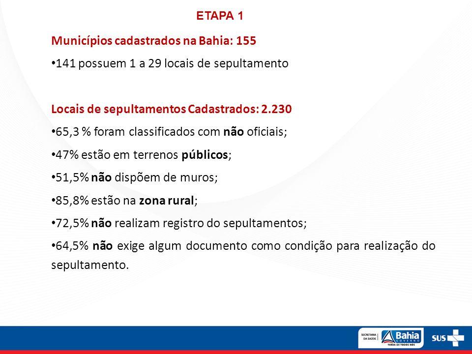 Municípios cadastrados na Bahia: 155 141 possuem 1 a 29 locais de sepultamento Locais de sepultamentos Cadastrados: 2.230 65,3 % foram classificados com não oficiais; 47% estão em terrenos públicos; 51,5% não dispõem de muros; 85,8% estão na zona rural; 72,5% não realizam registro do sepultamentos; 64,5% não exige algum documento como condição para realização do sepultamento.