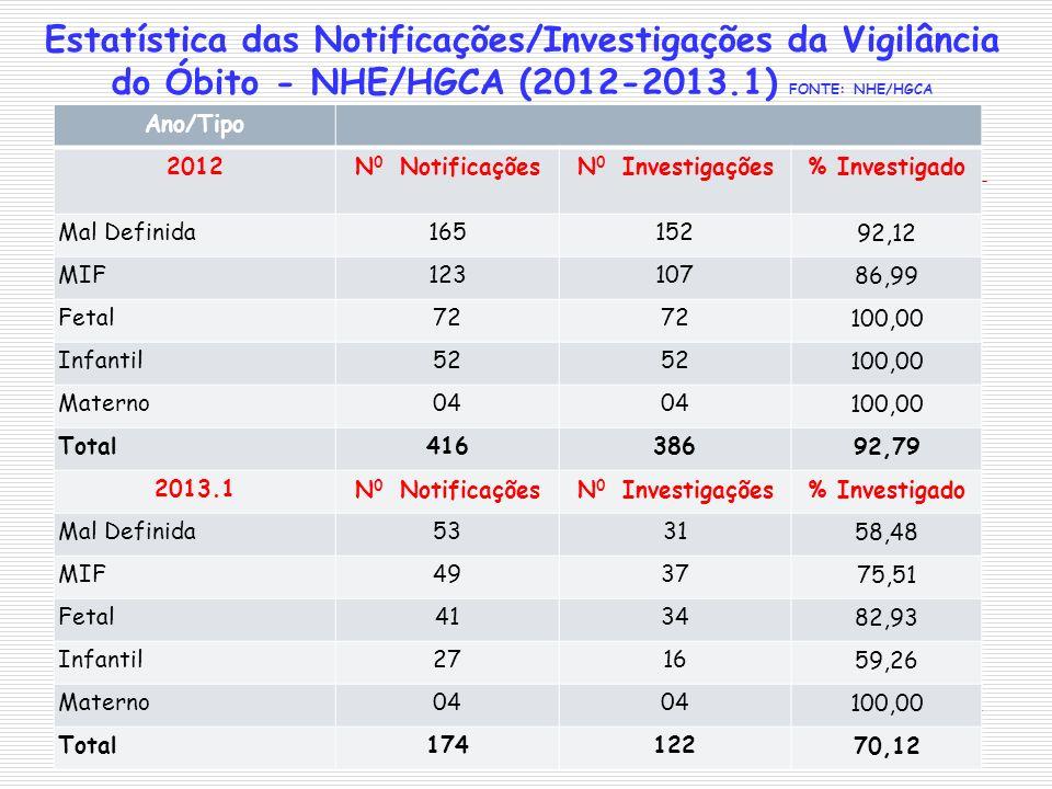 Estatística das Notificações/Investigações da Vigilância do Óbito - NHE/HGCA (2012-2013.1) FONTE: NHE/HGCA Ano/Tipo 2012N 0 NotificaçõesN 0 Investigaç