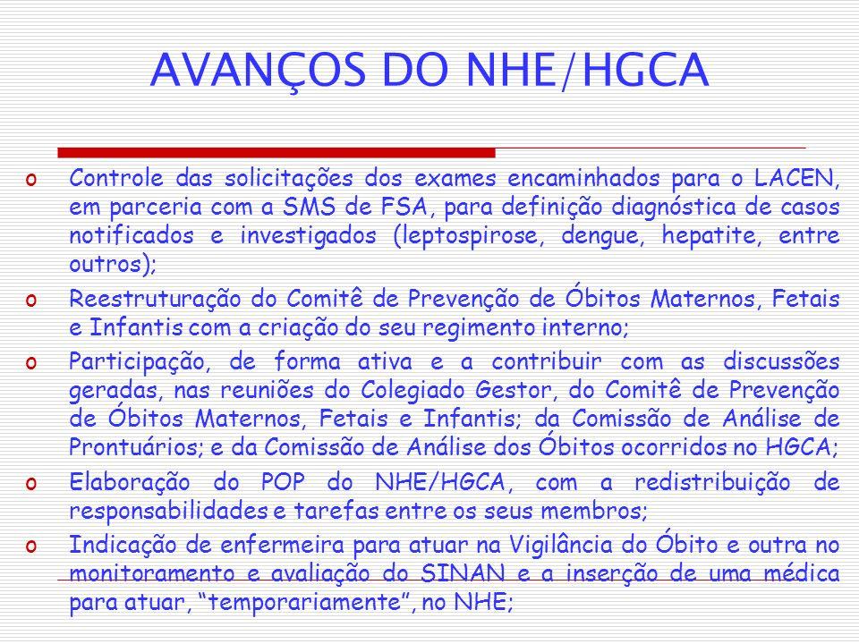 AVANÇOS DO NHE/HGCA oControle das solicitações dos exames encaminhados para o LACEN, em parceria com a SMS de FSA, para definição diagnóstica de casos