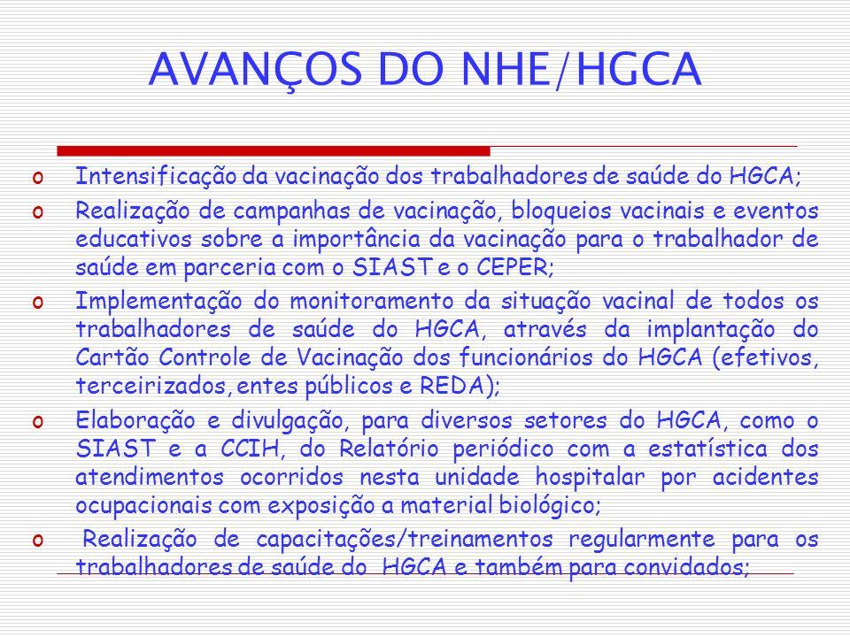 AVANÇOS DO NHE/HGCA oIntensificação da vacinação dos trabalhadores de saúde do HGCA; oRealização de campanhas de vacinação, bloqueios vacinais e event