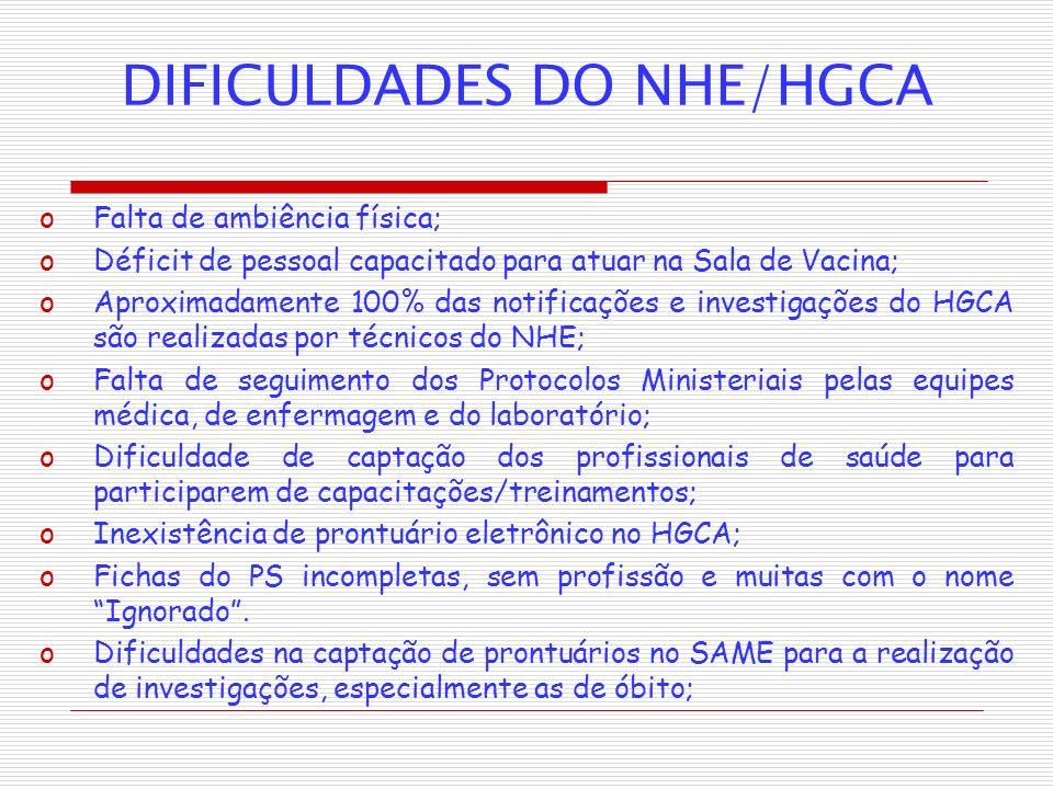 DIFICULDADES DO NHE/HGCA oFalta de ambiência física; oDéficit de pessoal capacitado para atuar na Sala de Vacina; oAproximadamente 100% das notificaçõ