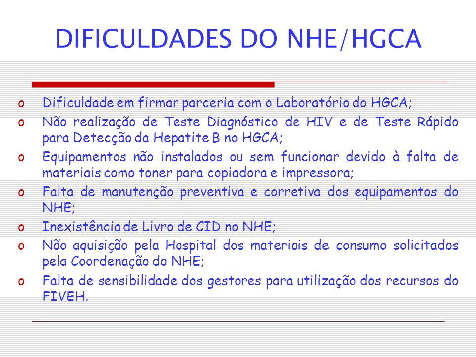 DIFICULDADES DO NHE/HGCA oDificuldade em firmar parceria com o Laboratório do HGCA; oNão realização de Teste Diagnóstico de HIV e de Teste Rápido para